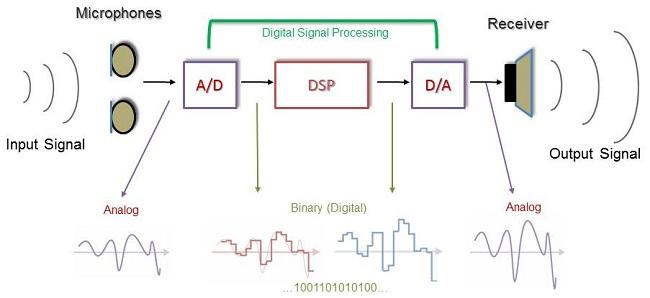 Digital hearing instruments - Цифровые слуховые аппараты
